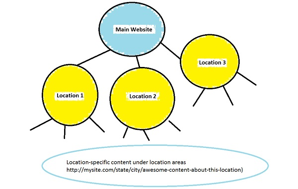 Ranking on Google for Multiple Locations